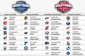 NHL realignment